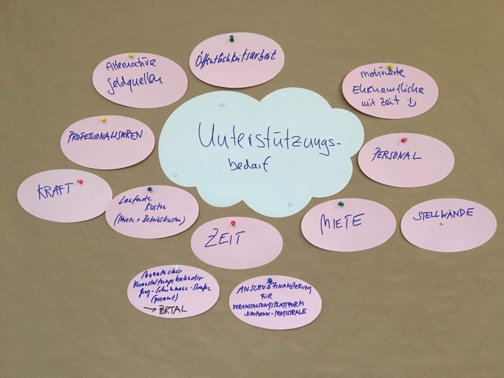 Beim 3. Bürgercafé zusammengetragen: Unterstützungsbedarf von Vereinen und Initiativen entlang der Georg-Schumann-Straße