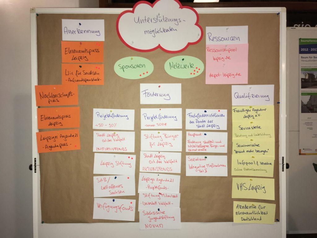 Beim 3. Bürgercafé vorgestellt und diskutiert: Unterstützungsmöglichkeiten für Vereine und Initiativen entlang der Georg-Schumann-Straße